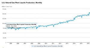 api-chart-us-nat-gas-plant-liquides-production-monthly