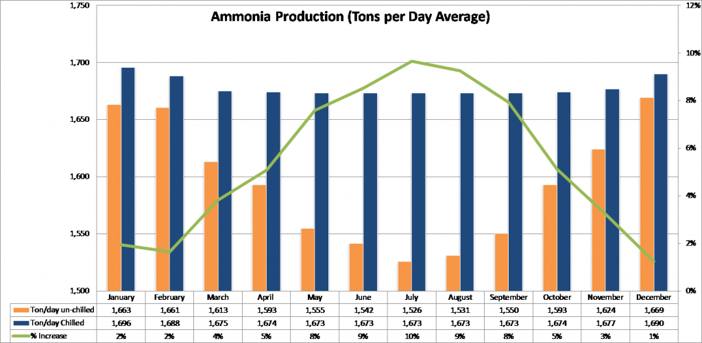 ammonia-production