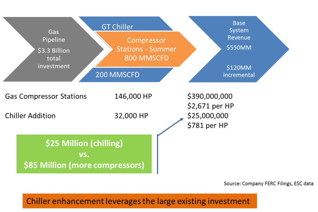 chiller-enhangement-leverages-the-large-existing-investment