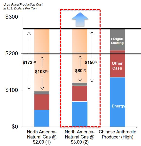 urea-price-production-cost